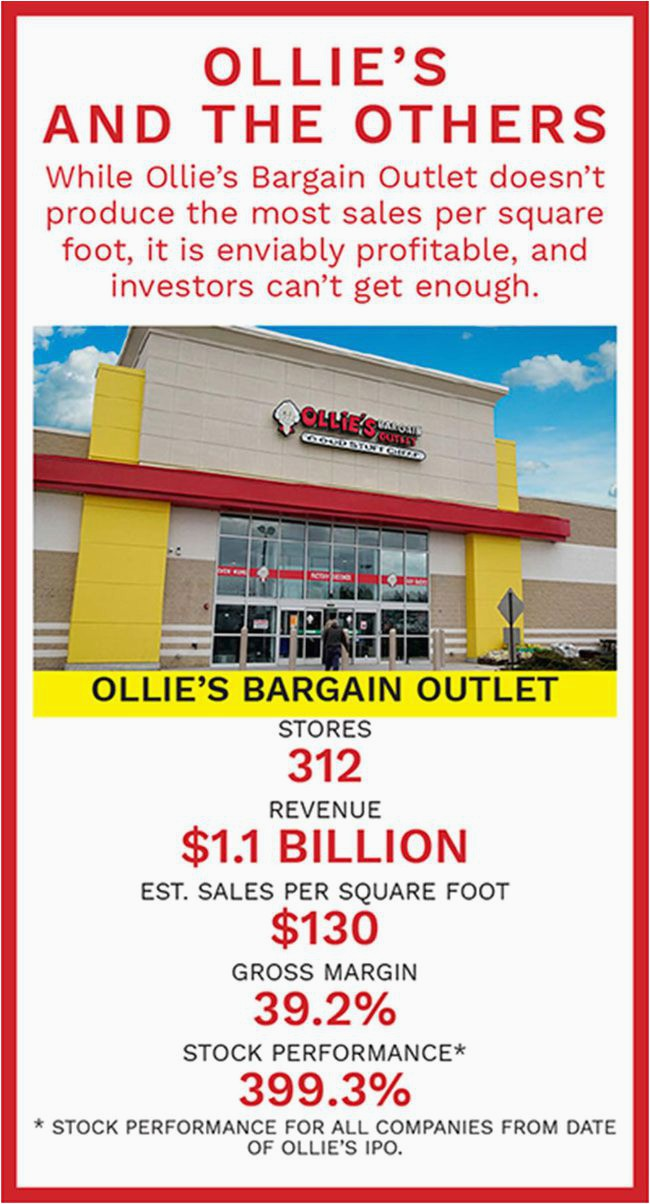 Ollie S Outlet area Rugs the Outlandish Story Ollie S A $5 Billion Retail Empire
