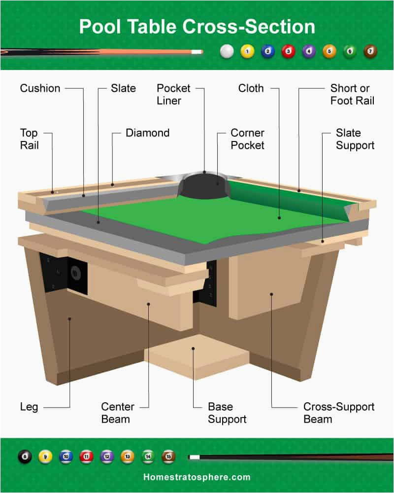 030 Pool Table Cross Section